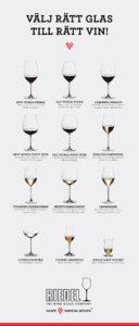 Allt beror på glaset